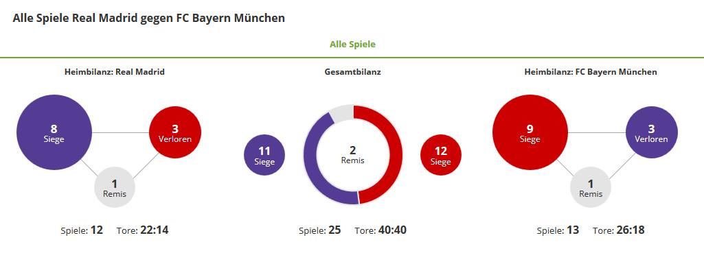 ChampionsLeagueWette-Real-Bayern-Bilanz