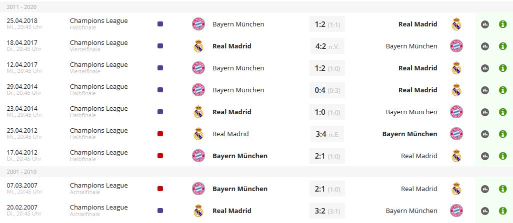 ChampionsLeagueWetten-direkterVergleich-Madrid-Bayern