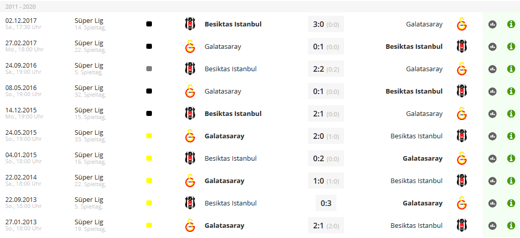 Fussball-Analysen-Tipps-Galatasaray-Besiktas-letzte-10-Duelle