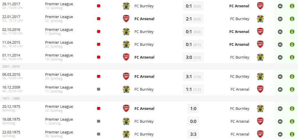 Wett-Tipps-FC-Arsenal-FC-Burnley-letzte-10-Spiele