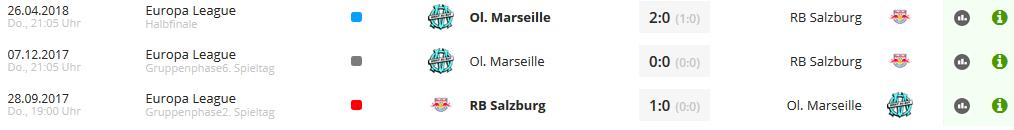 Wett-Tipps-RB-Salzburg-Olympique-Marseille-letzte-Duelle